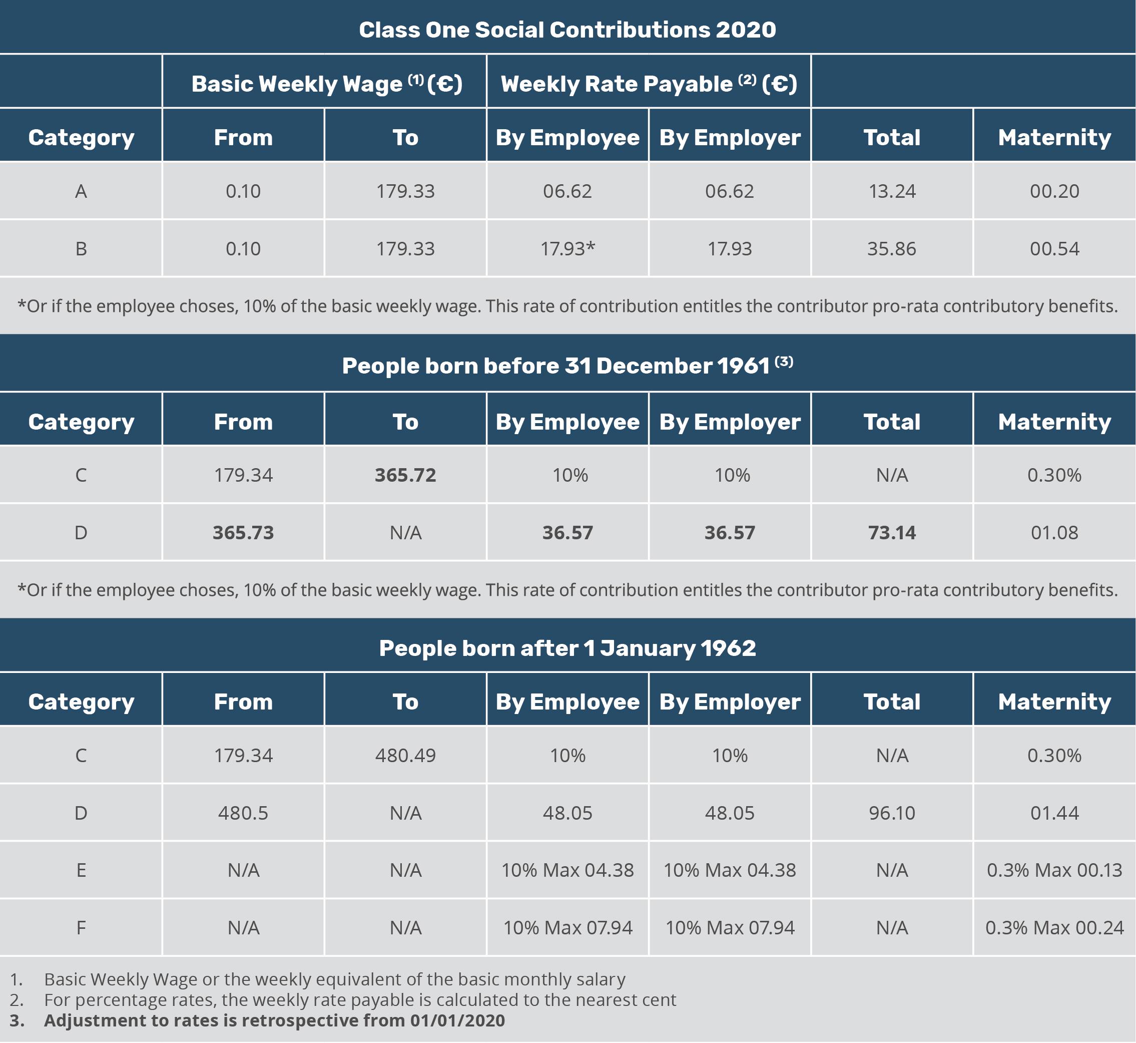 Malta class 1 social contributions 2020