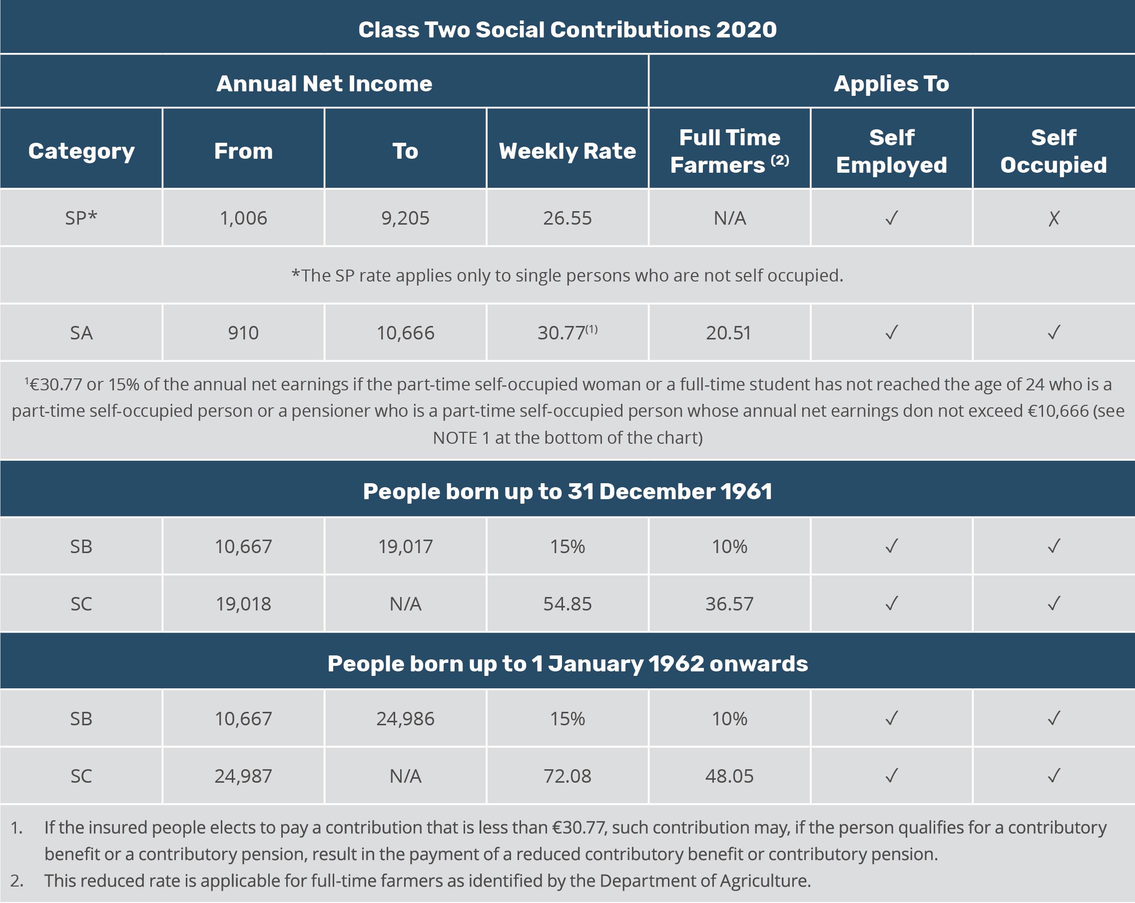 Malta class 2 social contributions 2020