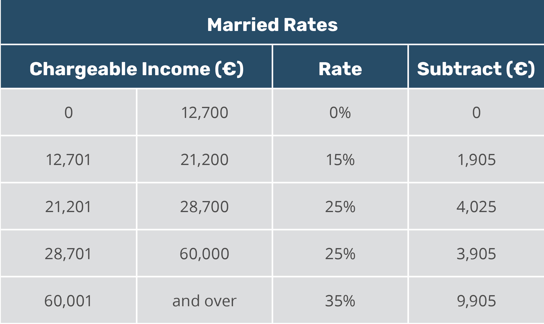 Malta married tax rates 2020